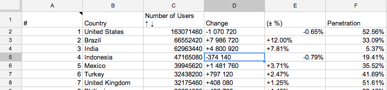 Facebook Usage numbers scraped using ImportHTML()