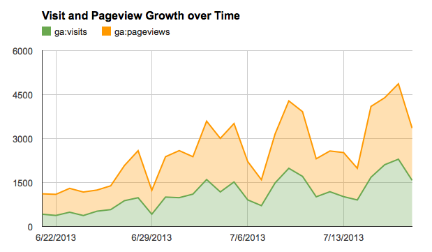 Making analytics visits and pageview graph with Google Docs